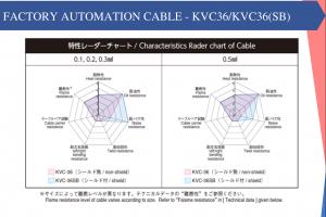 FACTORY AUTOMATION CABLE  KVC-36/ KVC-36 SB